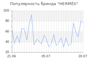 Популярность бренда herm s