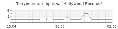 Популярность hollywood records