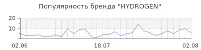 Популярность hydrogen