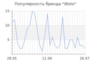 Популярность бренда iboto