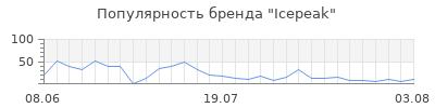 Популярность icepeak
