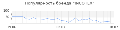 Популярность incotex