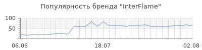 Популярность interflame