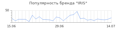 Популярность iris