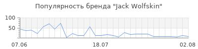 Популярность jack wolfskin