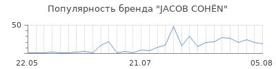 Популярность jacob coh n