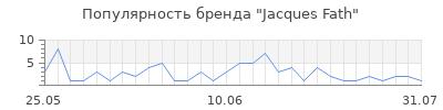 Популярность jacques fath