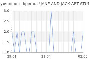Популярность бренда jane and jack art studio