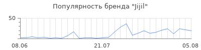Популярность jijil