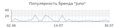Популярность juno