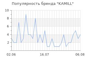 Популярность бренда kamill