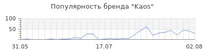 Популярность kaos