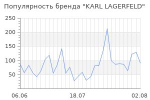 Популярность бренда karl lagerfeld