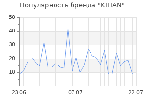 Популярность бренда kilian
