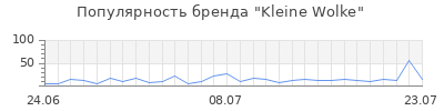 Популярность kleine wolke