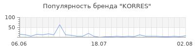 Популярность korres