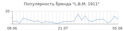 Популярность l b m 1911