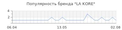 Популярность la kore