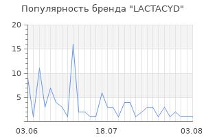 Популярность бренда lactacyd