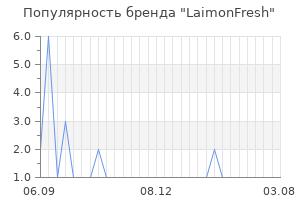 Популярность бренда laimonfresh