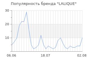 Популярность бренда lalique