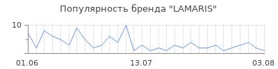 Популярность lamaris