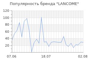 Популярность бренда lancome