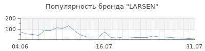 Популярность larsen