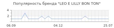 Популярность leo e lilly bon ton