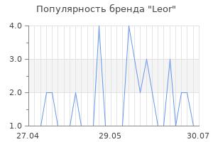 Популярность бренда leor