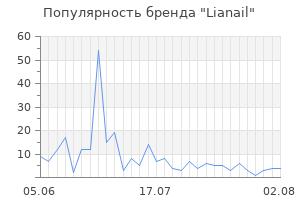 Популярность бренда lianail