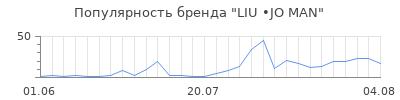 Популярность liu jo man