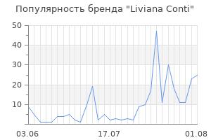 Популярность бренда liviana conti