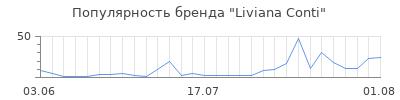 Популярность liviana conti