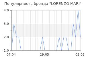 Популярность бренда lorenzo mari
