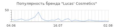 Популярность lucas cosmetics