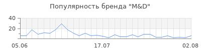 Популярность m d