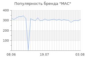 Популярность бренда mac