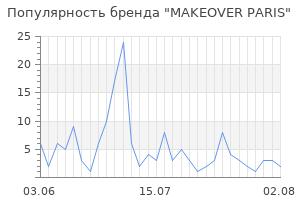 Популярность бренда makeover paris