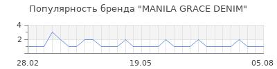 Популярность manila grace denim
