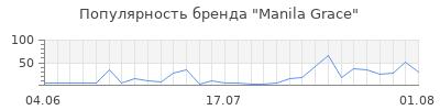 Популярность manila grace