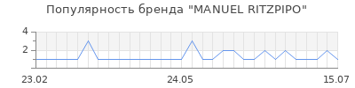 Популярность manuel ritzpipo