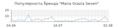 Популярность maria grazia severi