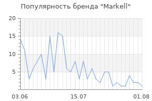 Популярность бренда markell