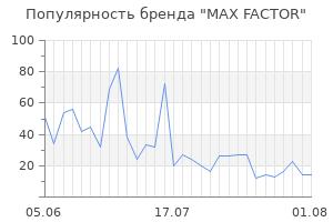 Популярность бренда max factor