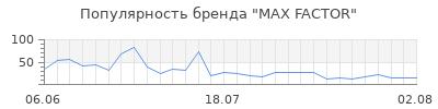 Популярность max factor