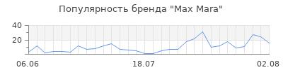 Популярность max mara