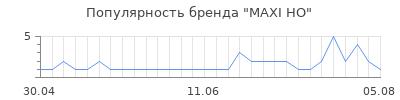 Популярность maxi ho