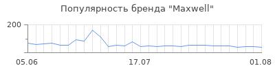Популярность maxwell