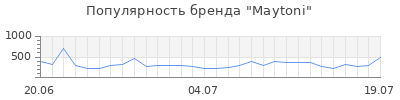 Популярность maytoni
